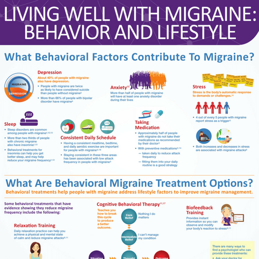Behavioral-Migraine