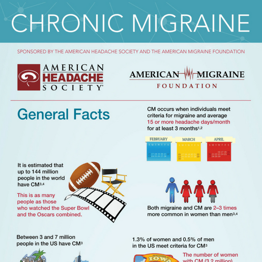 Chronic-Migraine