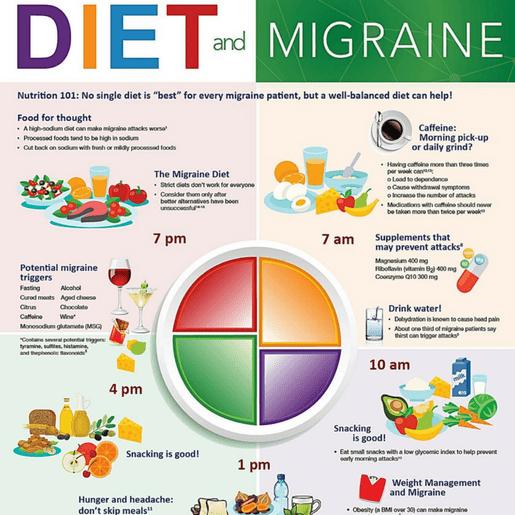 Diet-Migraine