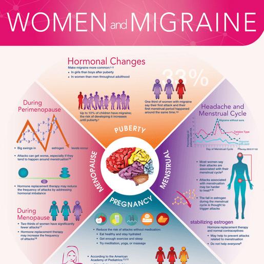 Women-Migraine